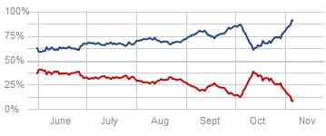 Nate Silver's 2012 presidential odds